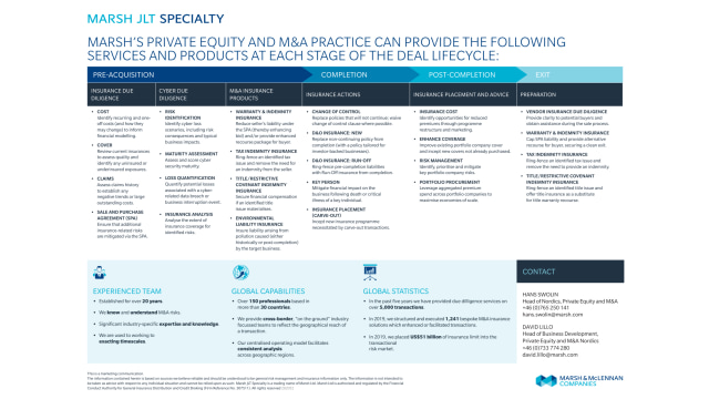 Private Equity and M&A Services